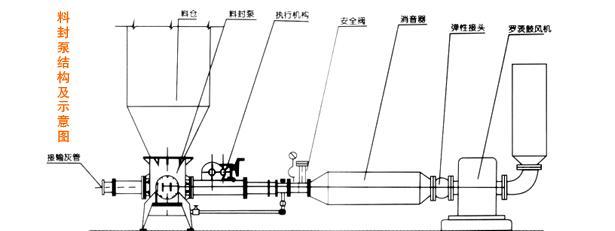 料封泵结构图